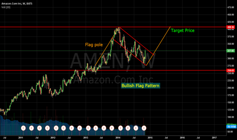 AMZN: AMZN for big picture, Bullish Flag pattern