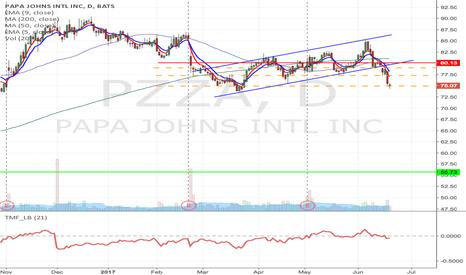 PZZA: PZZA - Upward channel breakdown, H&S short down to $55.73