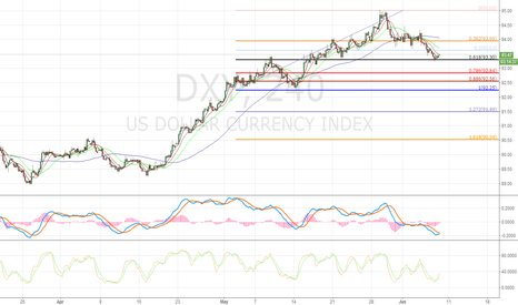 DXY: Long us at 0.618