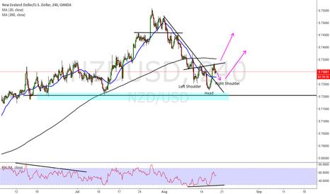 NZDUSD: NZD USD SHS forming ?