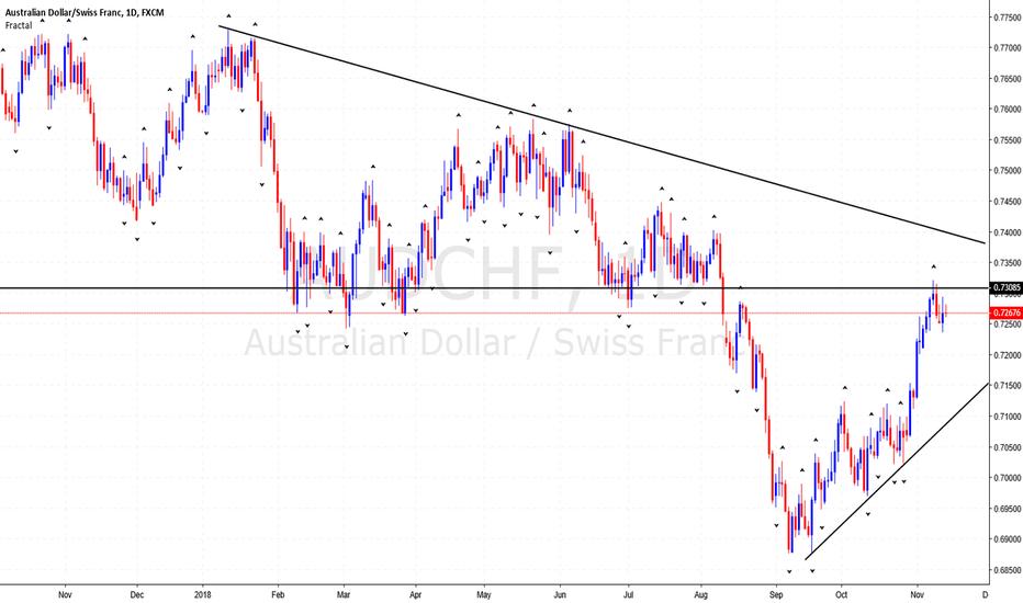 AUDCHF: AUDCHF Short H4