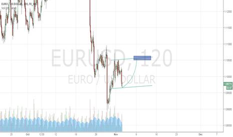 EURUSD: EURUSD 120 buy