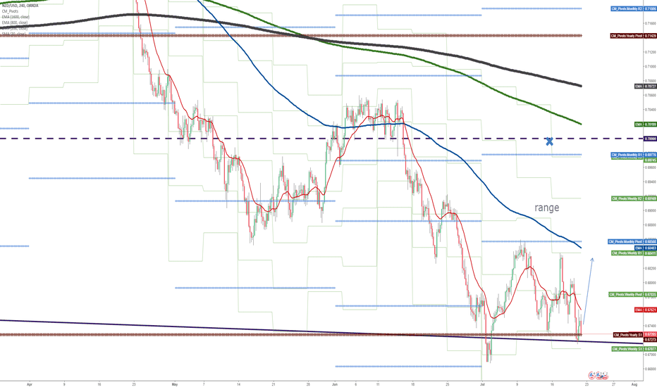 NZDUSD: Is it a worrising move, discipline priority?