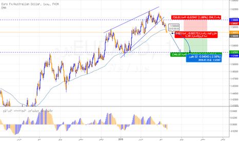 EURAUD: صفقة بيع اليورو استرالي