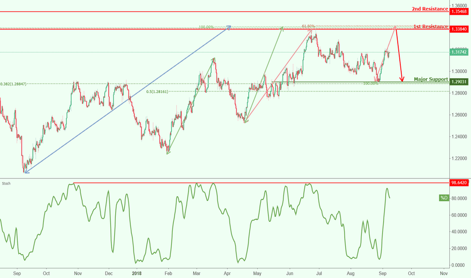 USDCAD: USDCAD approaching resistance, potential drop!