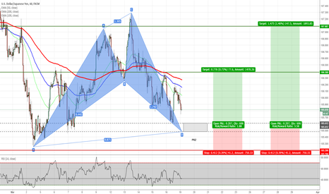 USDJPY: USDJPY - Potential Shark Pattern on H1 Chart