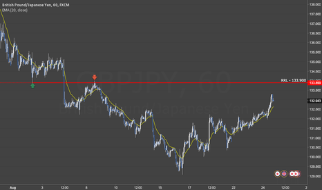 GBPJPY: GBPJPY Approaching RRL