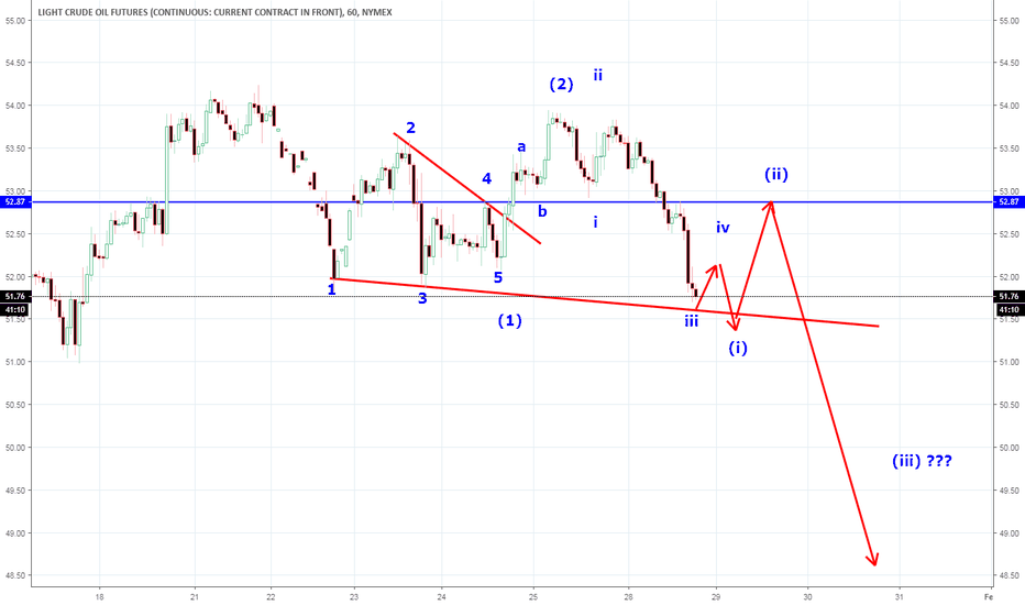 CL1!: CL , Elliott waves ,trading plan