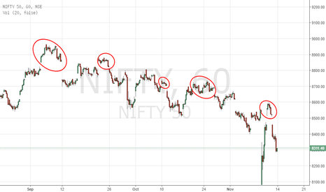 NIFTY: Nifty Island Reversals