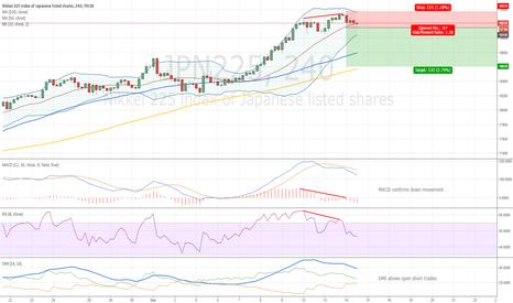 JPN225: Nikkei 225 Bearish Divergence