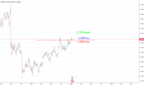 GBPUSD: GBPUSD 10 January 2018 Forecasts, Technical Analysis