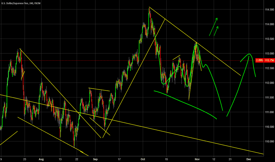 USDJPY: What's going on with the Dollar? My latest Analysis