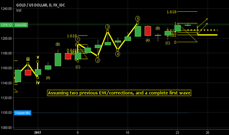 XAUUSD: A correction at current price for xauusd approximate pivots