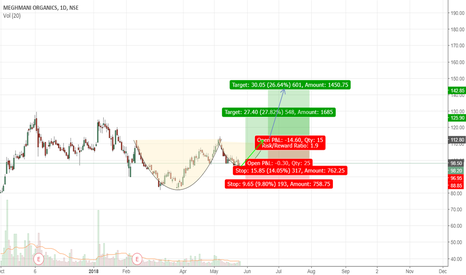 MEGH: Cup and Handle in progress