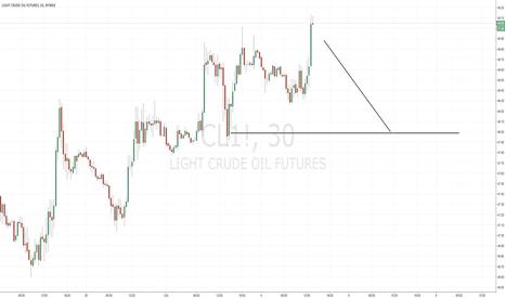 CL1!: Short term Bearish Crude Oil