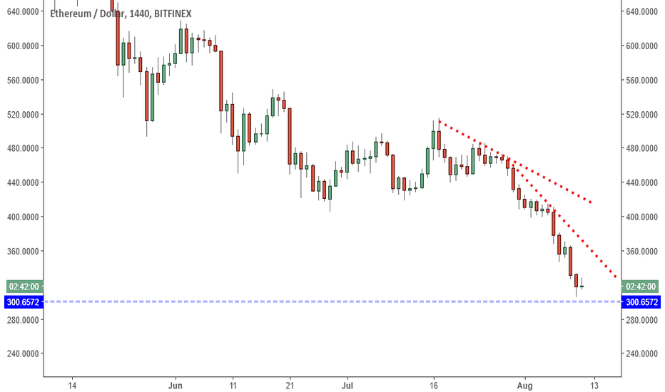 ETHUSD: ETHUSD: Close Below 300 Points To 250 Support.