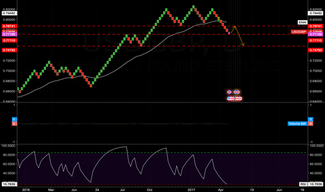 USDGBP: USD/GBP - MID TERM PRICE ACTION GUESSTIMATE