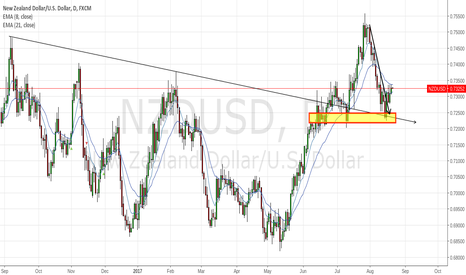 NZDUSD: NZDUSD Ready to Run