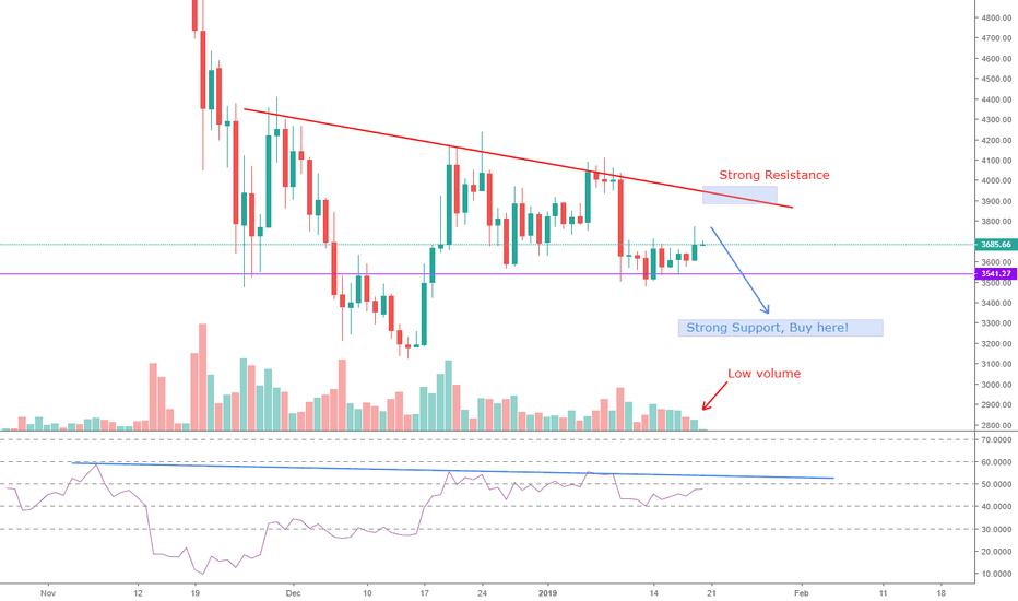 BTCUSD: BTC, I am waiting for down wave in next week.