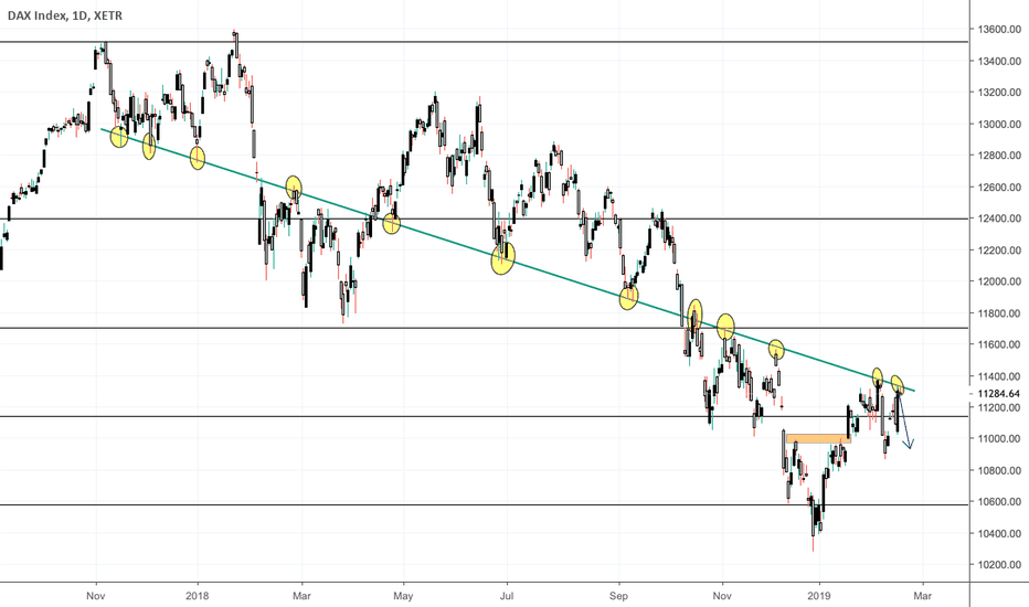 DAX: German DAX Short