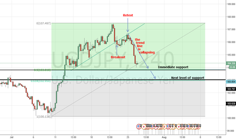USDJPY: USDJPY things that go through my mind at the momment.