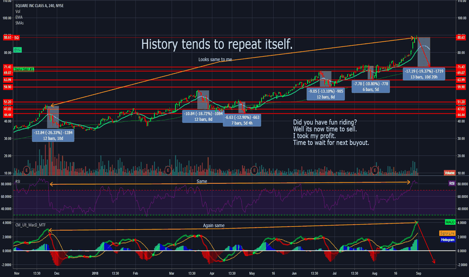 SQ:  HISTORY TENDS TO REPEAT ITSELF.