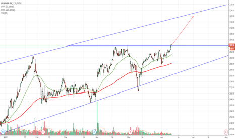 HUM: $HUM Breakout to New ATH