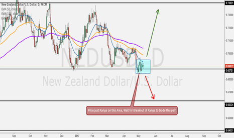 NZDUSD: Waiting for Breakout Range to Trade this Pair