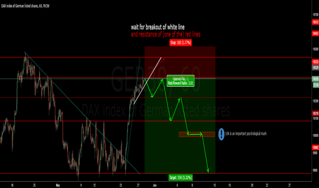 GER30: Going short the next days @DAX