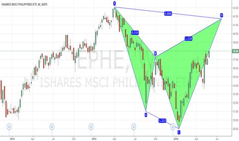 EPHE: EPHE Potentail Bearish Shark