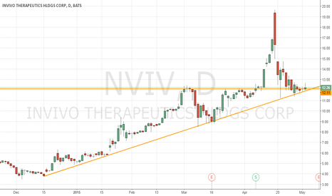 NVIV: Looping for a pop on NVIV