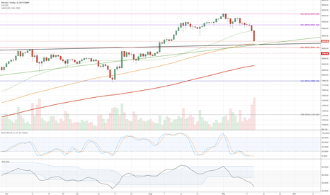 BTCUSD: Bitcoin buy opportunity (1D)