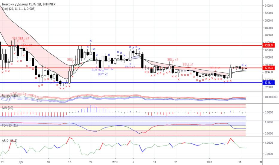 BTCUSD: Диапазонная торговля: рынок криптовалют на 13.02.2019 года