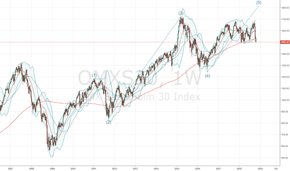 OMXS30: OMXS30 Elliot Wave