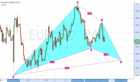 EURUSD: eurusd bullish gartley 4 hr