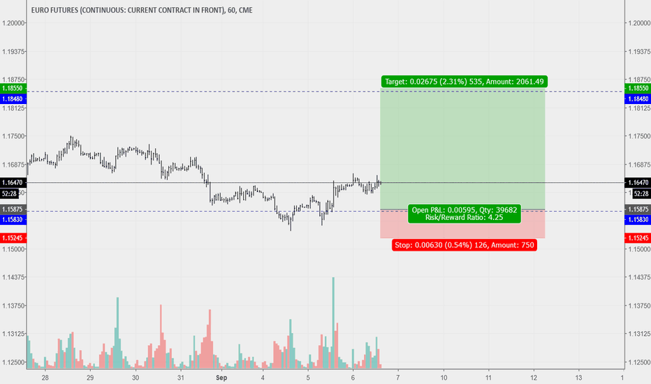 E61 Charts And Quotes Tradingview