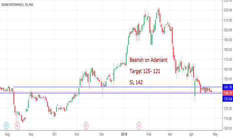 ADANIENT: Bearish on Adanient