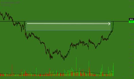 BANKINDIA: MAY Watchlist - Stock No. 2 - BANKINDIA