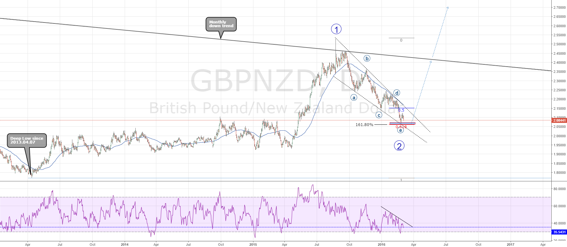 GBPNZD finish the correction ABCDE