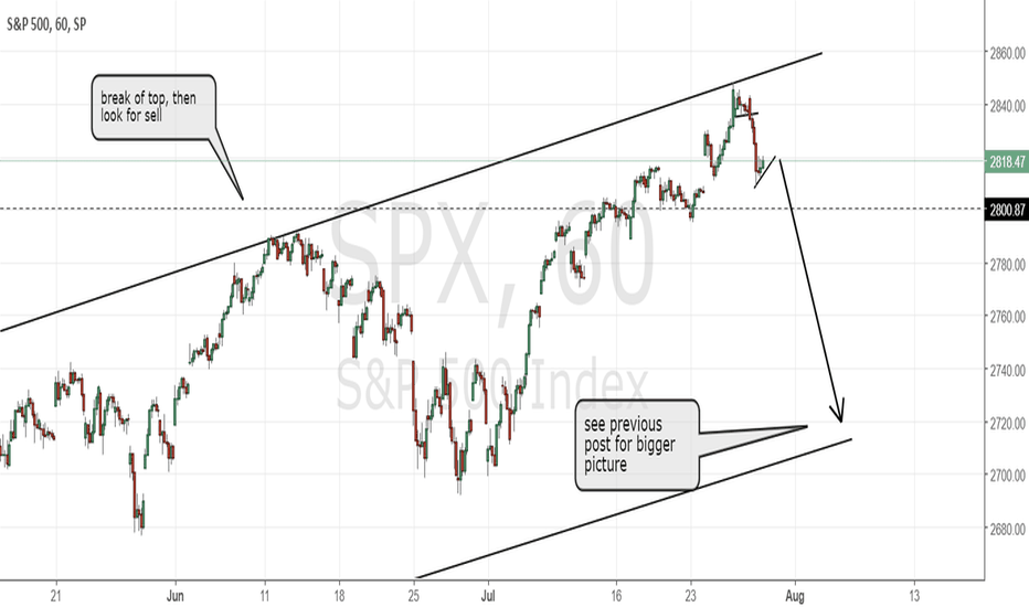 SPX: SP500 moving as expected and more to come