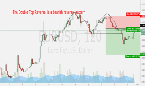 EURUSD: The Double Top Reversal is a bearish reversal pattern