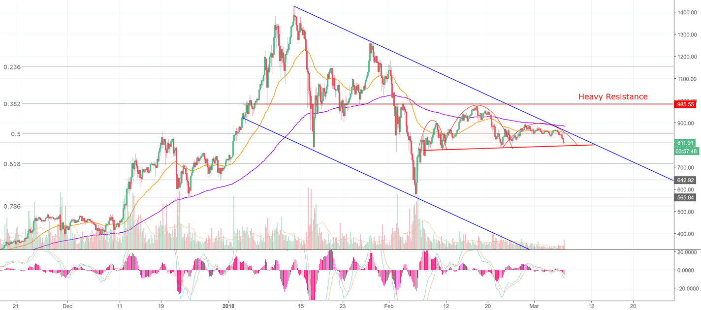 Ethereum is on Thin Ice (ETH)
