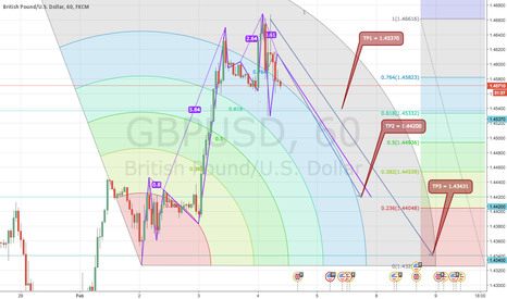 GBPUSD: GU RUN SOUTH FOR COVER