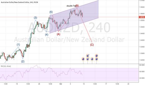 AUDNZD: Aud Nzd is crying with the wolfes