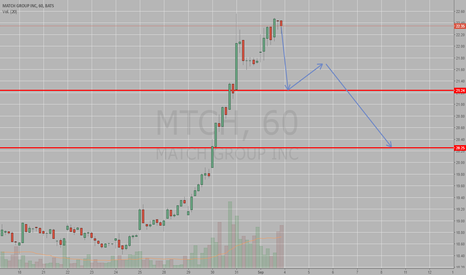 MTCH: match corto, down