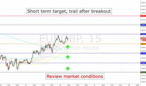 EURGBP: EURGBP LONG ENTRY LEVELS, TOKYO SESSION ONLY