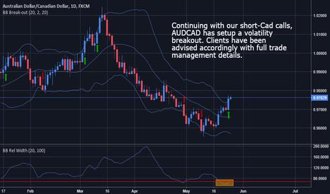 AUDCAD: AUDCAD - Long Bias on Volatility Breakout