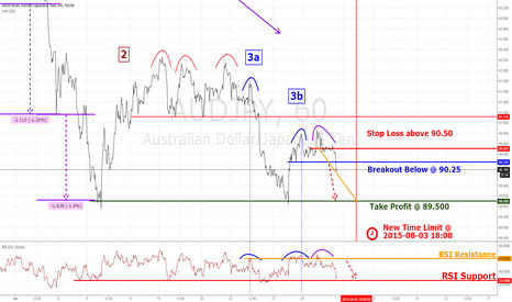 AUDJPY: AUDJPY Continuation Breakout Plan Can Be Executed Now