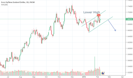 EURNZD: EURNZD Lower High