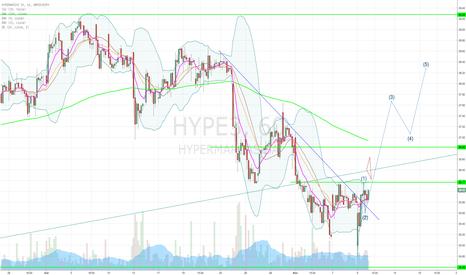 HYPE3: Possível formação de pivot de alta HYPE3 i60